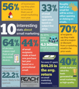 Image result for email marketing infographics 2016