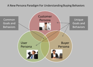 Buyer Persona for For Your Business