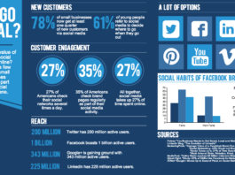 Top 5 tips to win over your competitors in Social Media Marketing