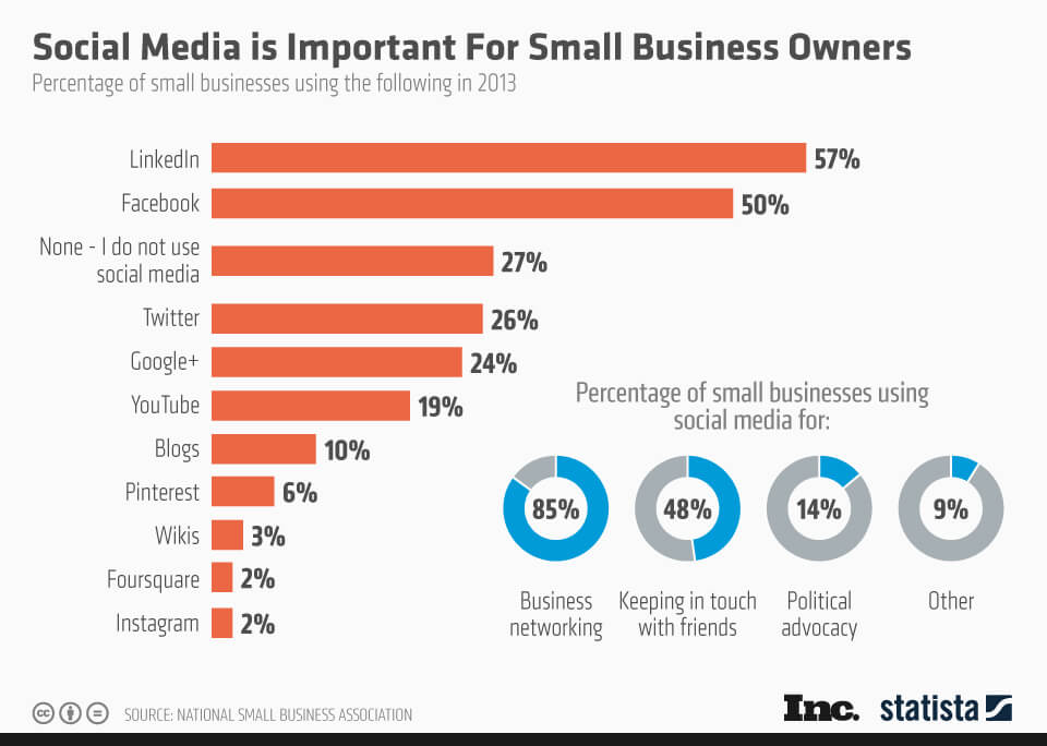 Social Media Marketing Tips for small business owners for Winning Customers in Facebook, Twitter and Instagram